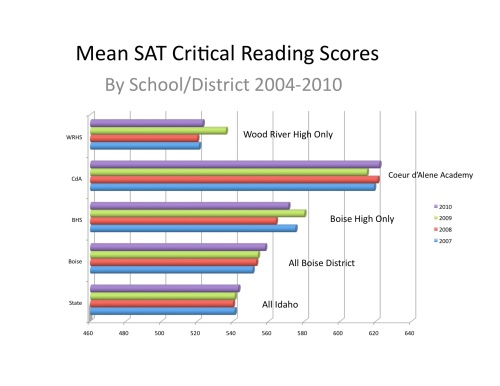 Wood River High Critical Reading Scores 2007-2010